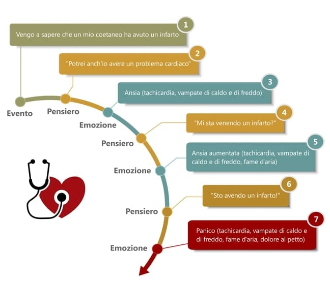 Photo of Tachicardia:  Soffri di tachicardia? Scopri come fare per ridurla con questo metodo.
