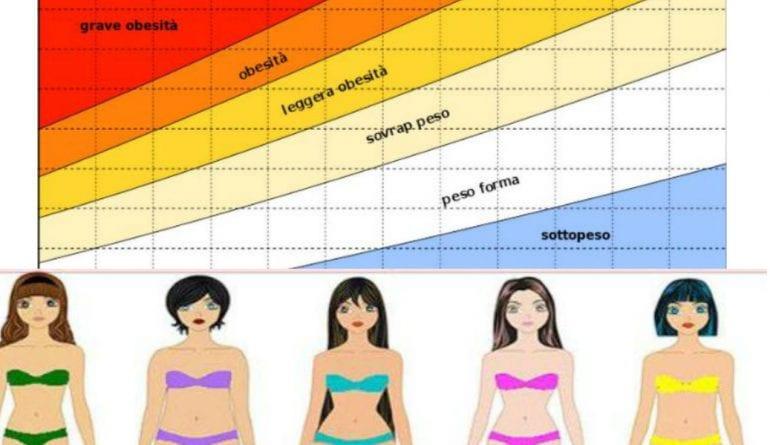 Photo of Peso Ecco quanto dovrebbe pesare una donna in base all'età ed all'altezza
